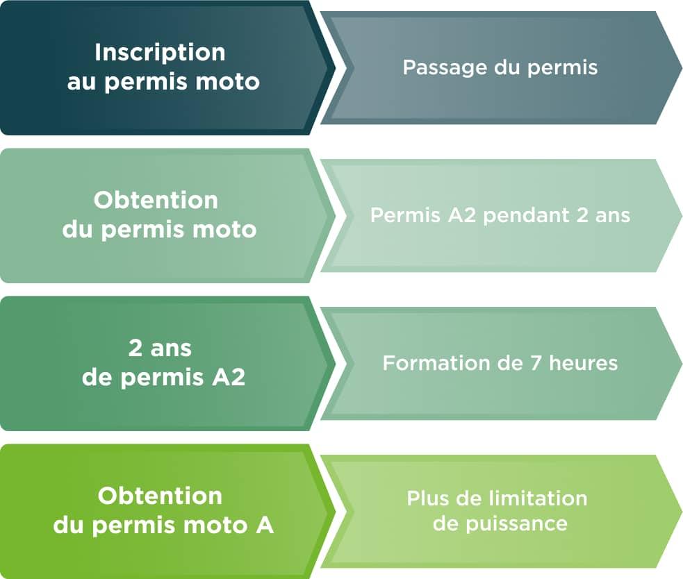 assurance moto: Permis moto