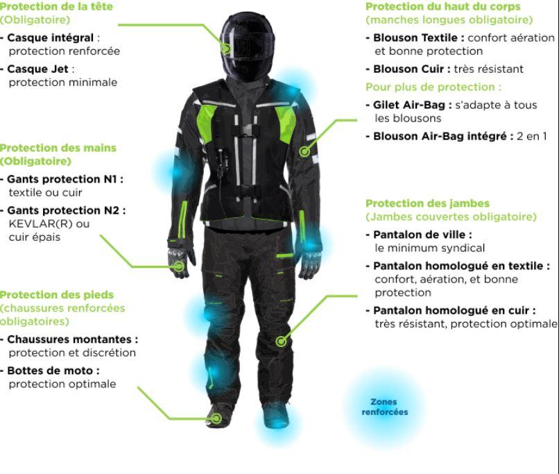 Equipement motard - Dossier moto : assurance moto, permis, sécurité et équipement