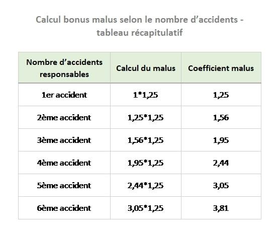 NetVox Assurances : Calcul bonus malus selon le nombre d'accidents